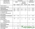 «Обеспечение квалифицированными кадрами сельского хозяйства Тверской области»