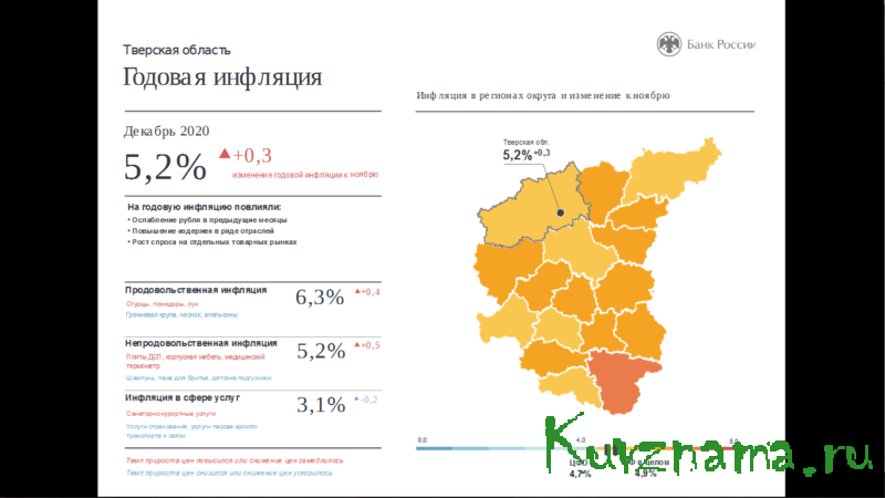 Декабрьская инфляция в Тверской области составила 5,2%